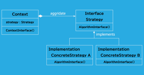 Strategyパターンクラス図