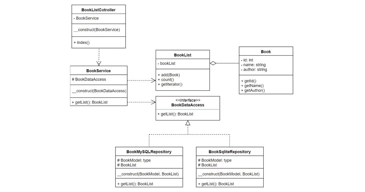 サンプルアプリケーションのクラス図