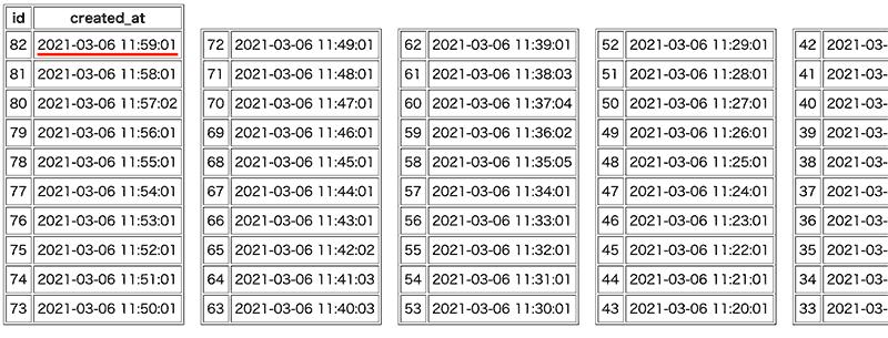 12:00:00 バックトラック後のデータ