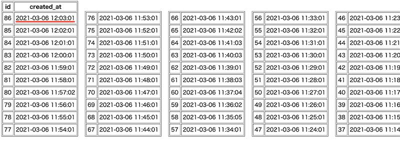 12:03:01 バックトラック後のデータ