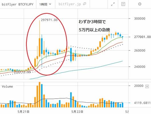 日本と世界の取引所で比較!ビットコイン価格がこんなに違うの!?