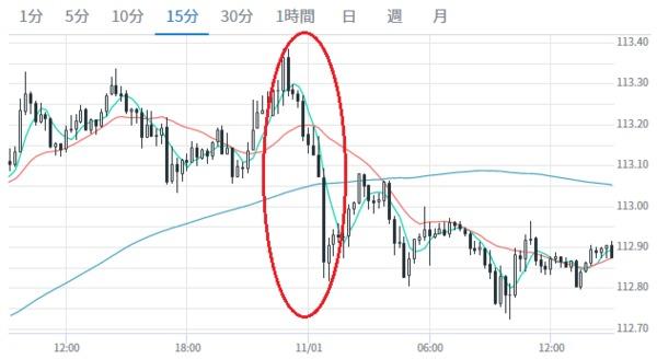 ビットコインが3月以来の急落、最高値更新後-乱高下のパターン健在(Bloomberg) - Yahoo!ニュース