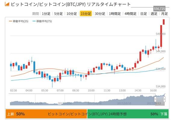 秋分の日 1ビットコインは220万円に到達する 最新未来予測 高島康司