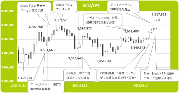 【仮想通貨】リップル(Ripple/XRP)の状況と投資判断 | 貯金万を仮想通貨に換えた男のブログ