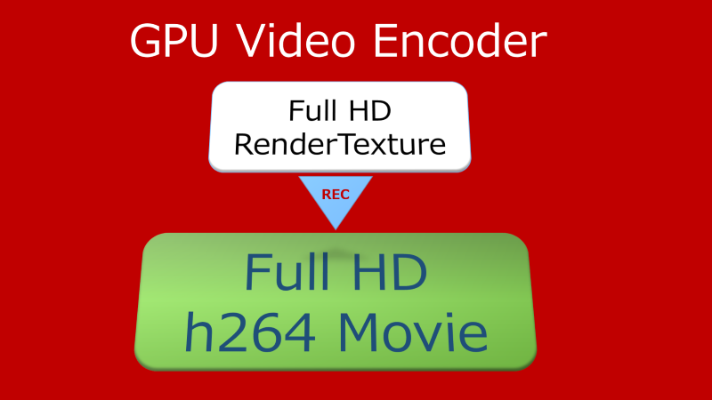GPU Video Encoder Unity Plugin