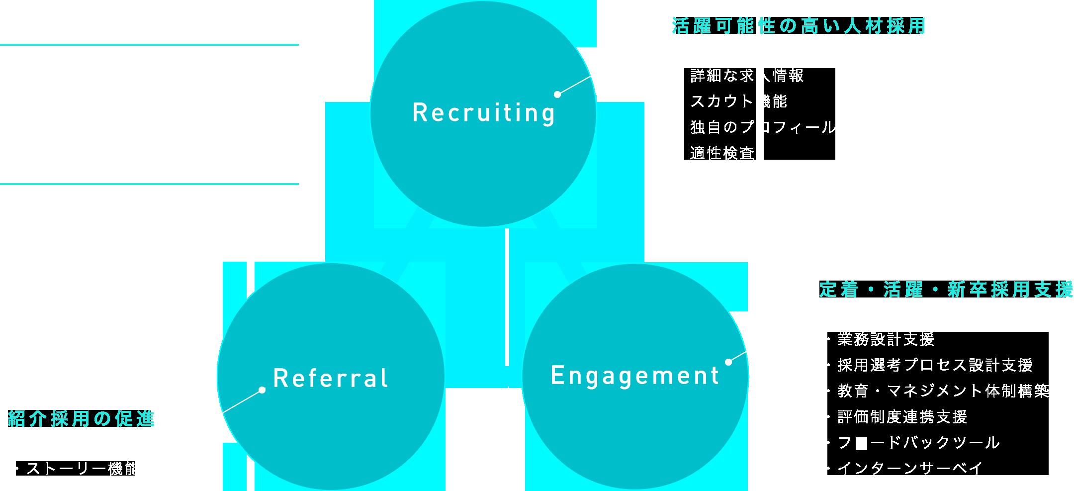 活躍可能性の高い人材採用 | 紹介採用の促進 | 定着・活躍・新卒採用支援