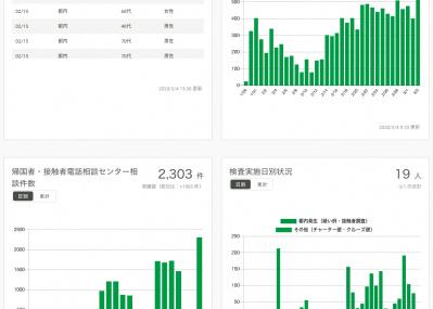 多くの人のため、進化する東京都のコロナ対策サイト