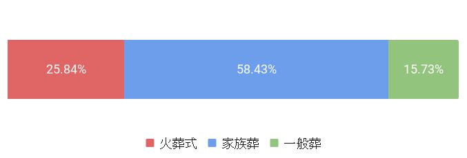 東京都大田区の葬儀スタイルの割合