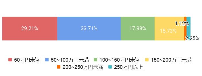 東京都杉並区の葬儀費用割合
