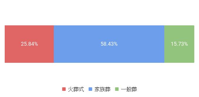 東京都杉並区の葬儀スタイル割合