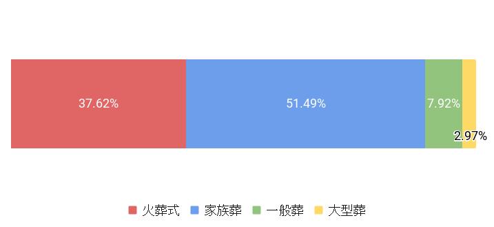 東京都葛飾区の葬儀スタイル割合