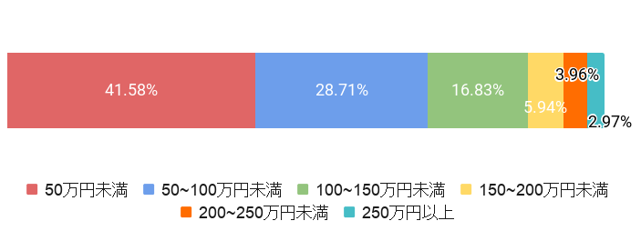 東京都葛飾区の葬儀費用割合