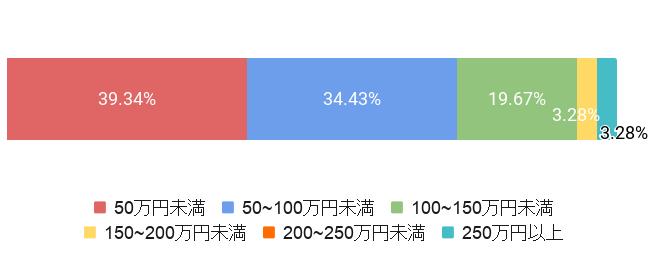 東京都板橋区の葬儀費用割合