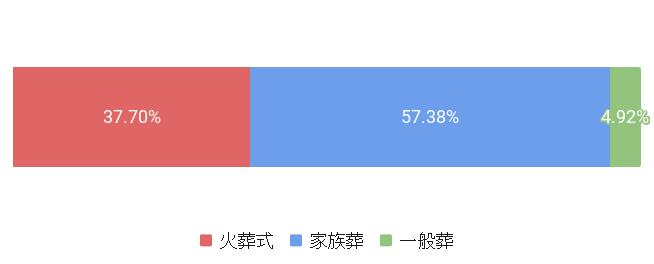 東京都板橋区の葬儀スタイル割合