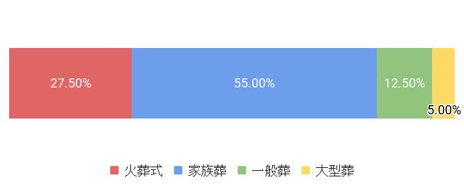 東京都荒川区の葬儀スタイル割合