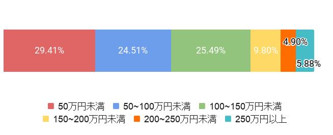 東京都江東区の葬儀費用割合