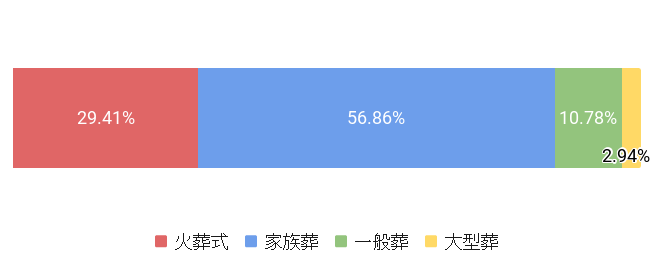 東京都江東区の葬儀スタイル割合