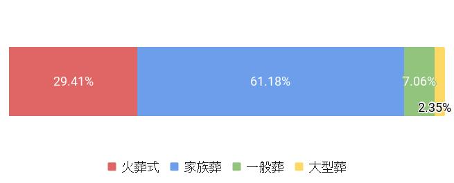 東京都練馬区の葬儀スタイル割合