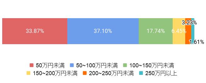 東京都墨田区の葬儀費用割合
