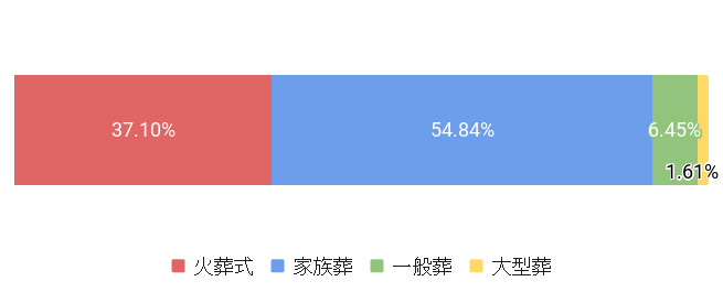 東京都墨田区の葬儀スタイル割合