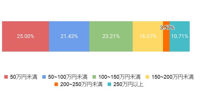 東京都目黒区の葬儀費用割合