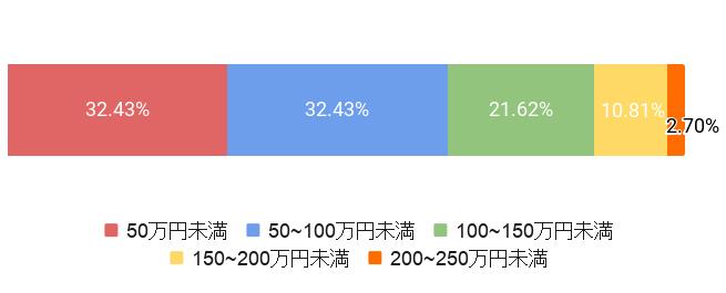 東京都中野区の葬儀費用割合