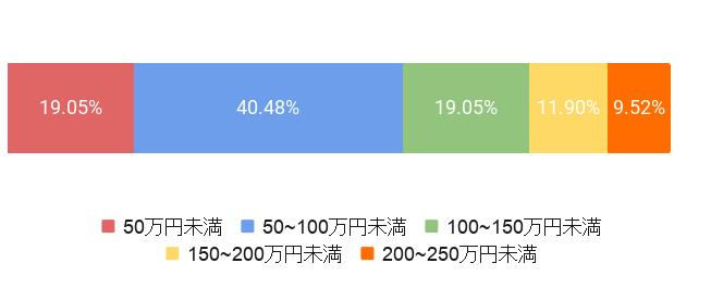 東京都台東区の葬儀費用割合