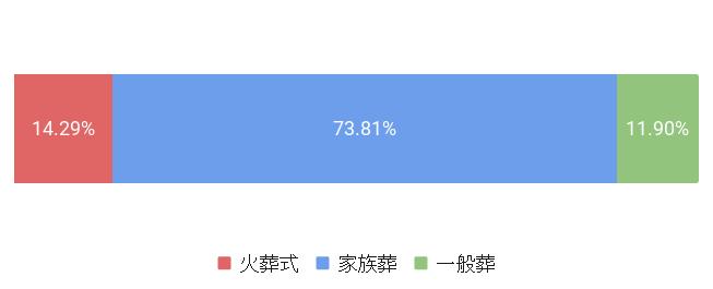 東京都台東区の葬儀スタイル割合