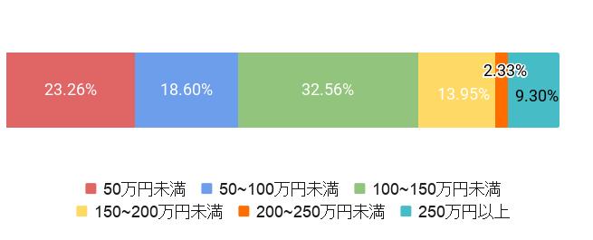 東京都千代田区の葬儀費用割合