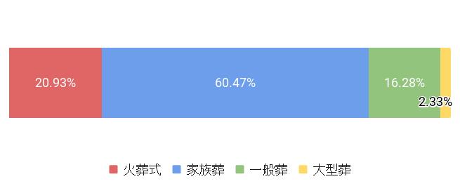 東京都千代田区の葬儀スタイル割合