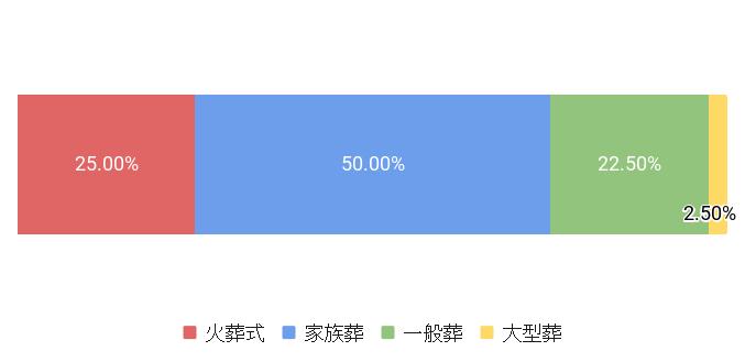 東京都文京区の葬儀スタイル割合