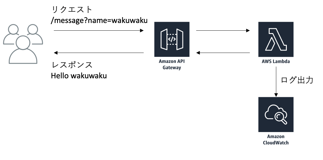 AWS|Serverless FrameworkでLambda関数を作成 - わくわくBank