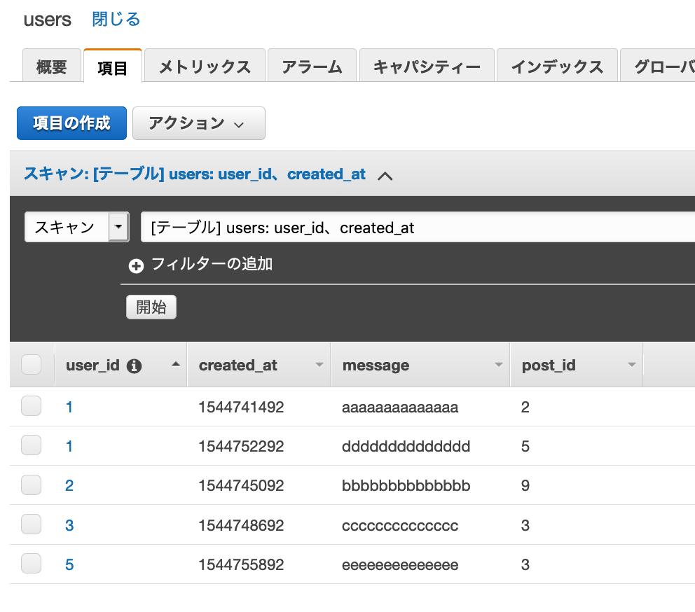 Node js|AWS SDKでDynamoDBを操作(挿入, 取得, 更新, 削除) - わくわくBank