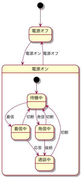design_state_plantuml.png