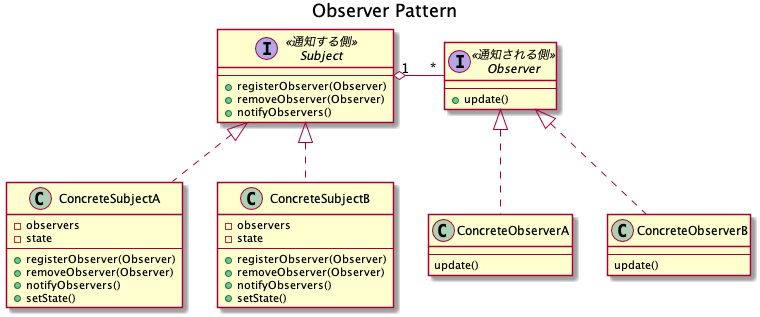 601-desgin-pattern-with-uml-observer.png