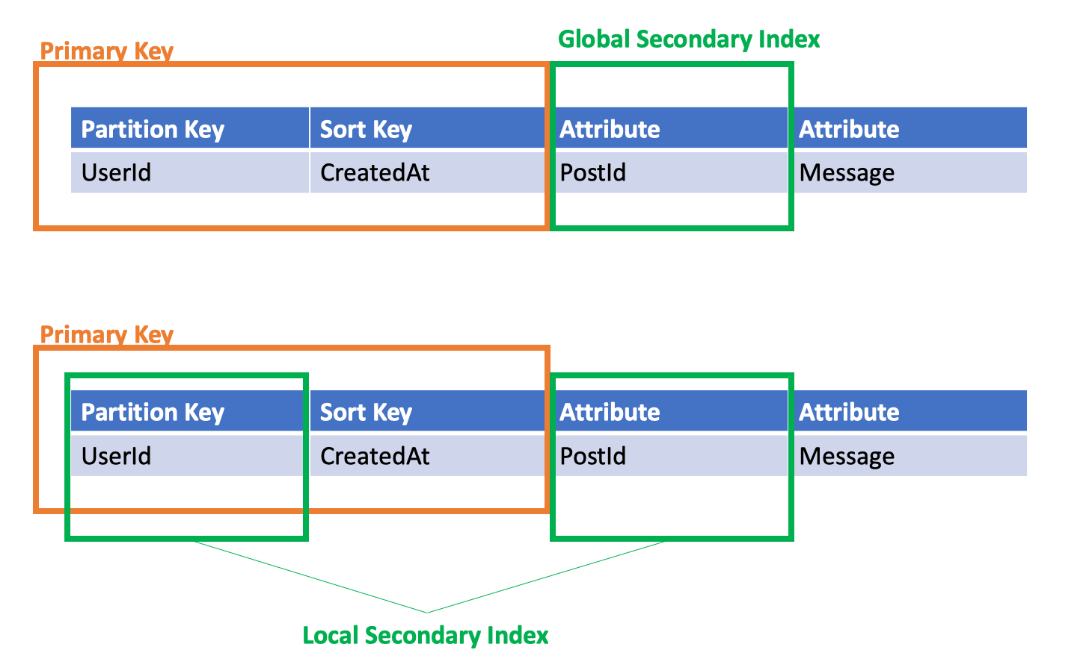 639-aws-dynamodb-introduction_secondary.png