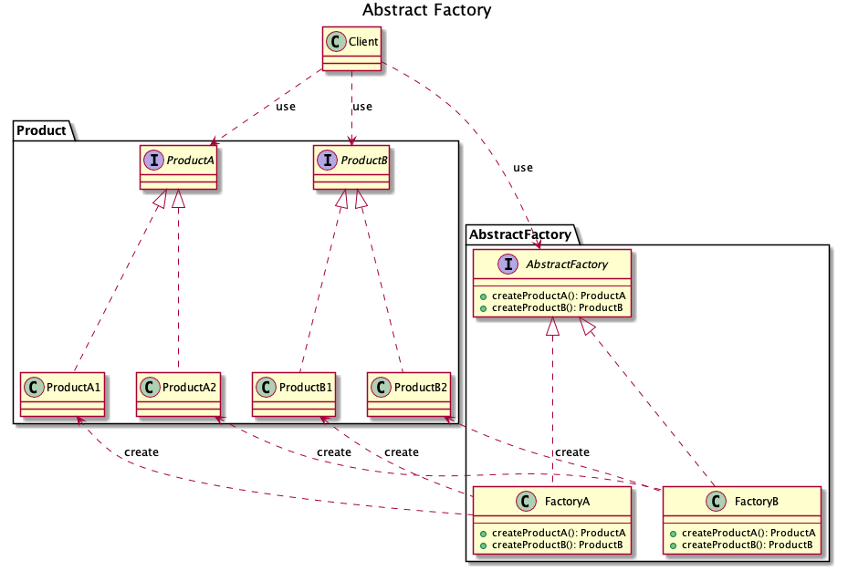 602-desgin-pattern-creationall-with-uml-abstract-factory.png