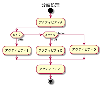 564-design-uml-activity_4.png