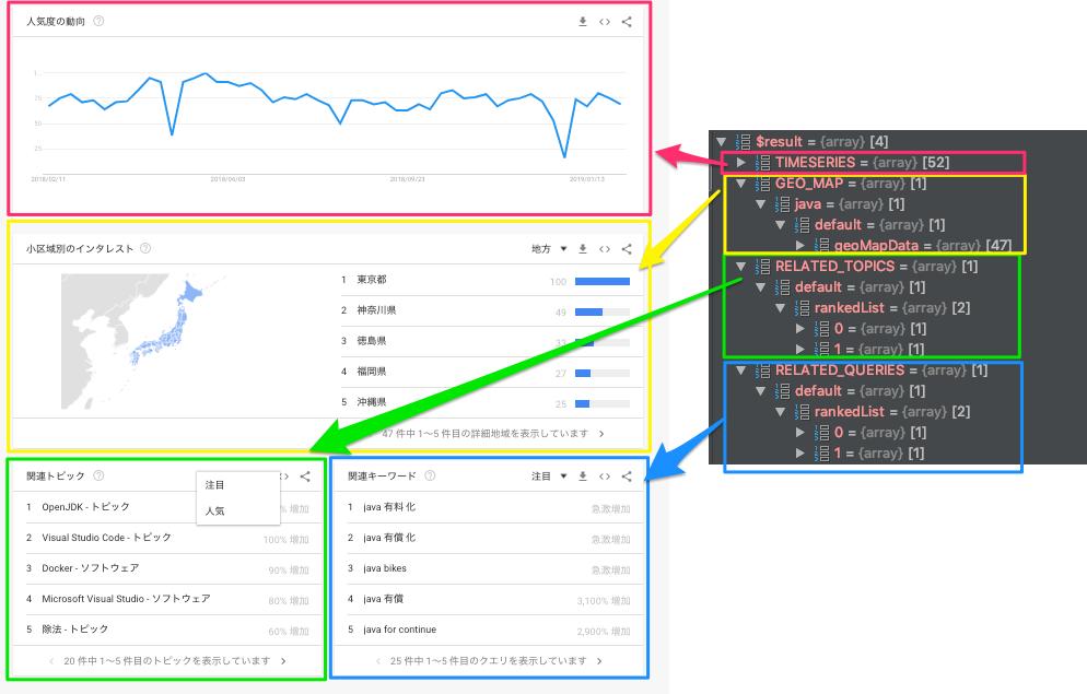PHP|Googleトレンドの情報を取得する方法 - わくわくBank