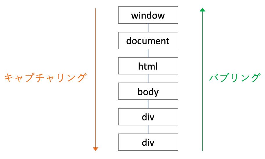 607-javascript-event-propagation.png