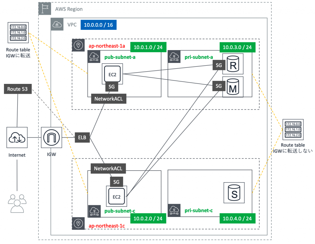 266-aws-network_sample.png
