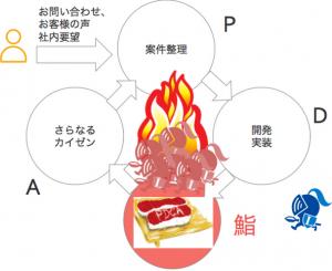 PD鮨Aの概念図