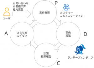 カイゼンのPDCA概念図
