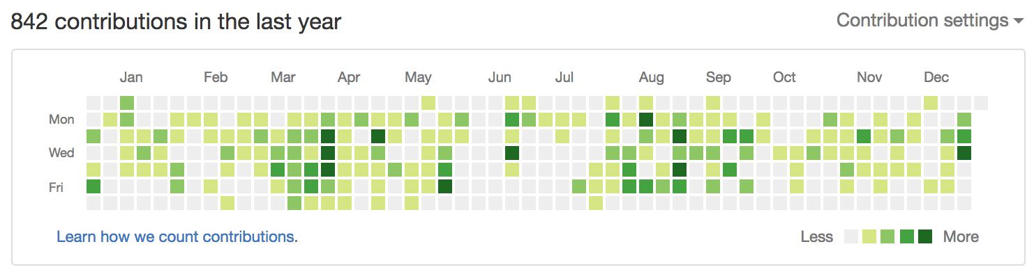 CTOのGitHubコミット履歴で振り返る2016年