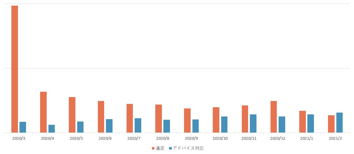 違反アド対件数推移202003_202102