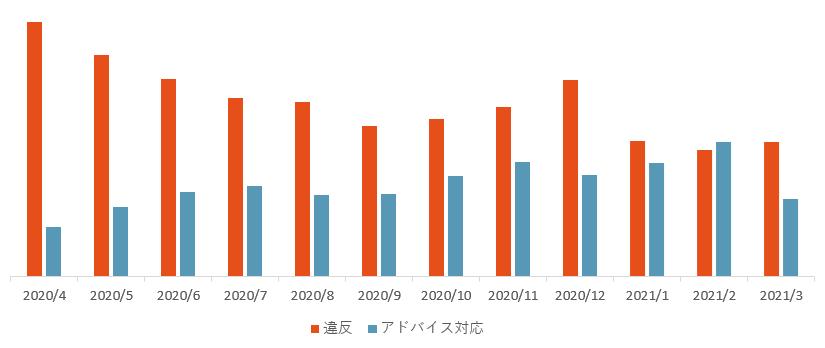 違反アド対件数推移202004_202103