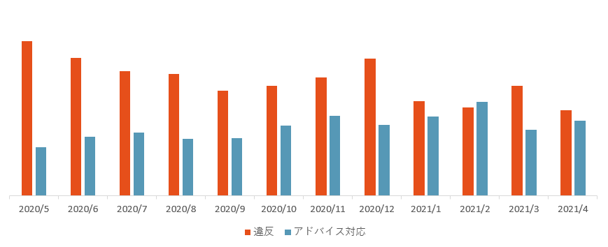 違反アド対件数推移202005_202104