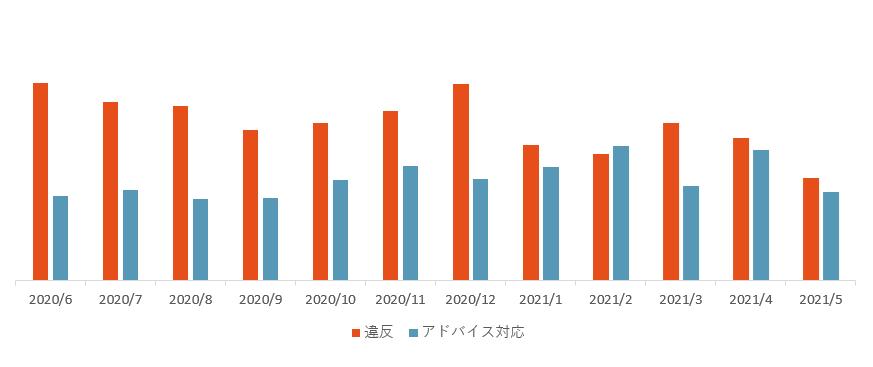 違反アド対件数推移202006_202105