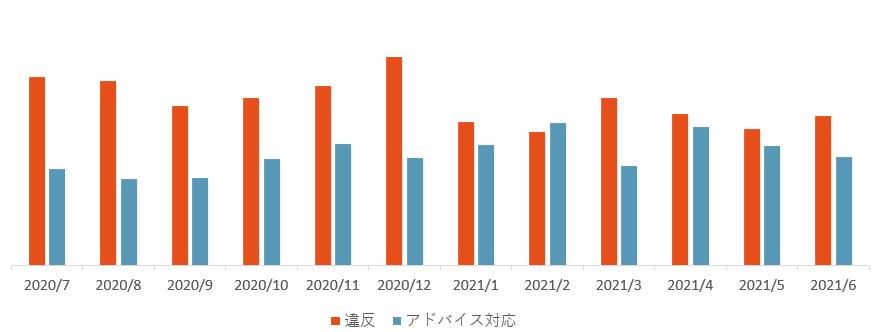 違反アド対件数推移202007_202106