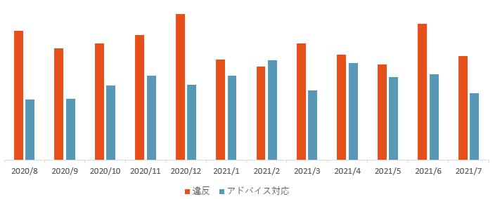 違反アド対件数推移202008_202107